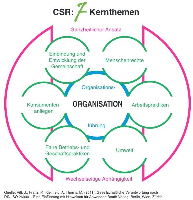 Bild 7 Kernthemen der ISO 26000, CSR, Nachhaltigkeit