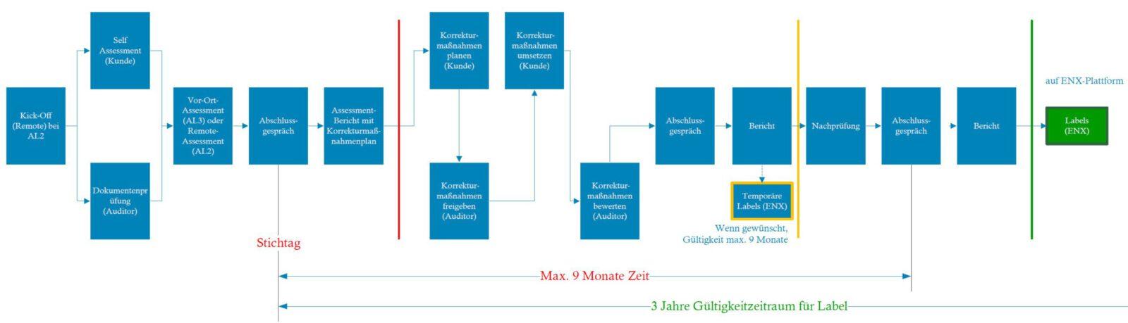 Ablauf TISAX-Zertifizierung